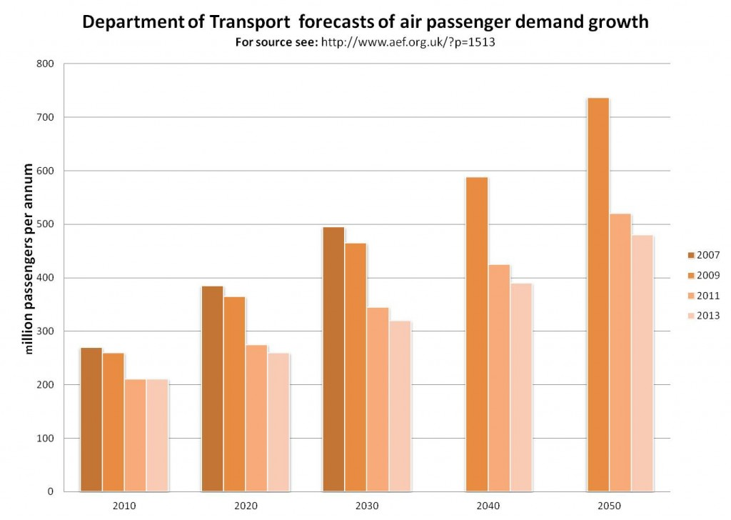 Source: AEF graph based on Department for Transport figures