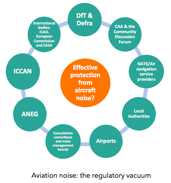 Aviation Environment Federation » Understanding airspace policy