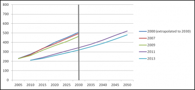 Dft forecasts 2000 2013