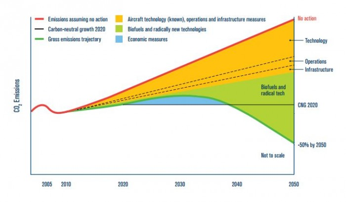Source: IATA CO2 roadmap