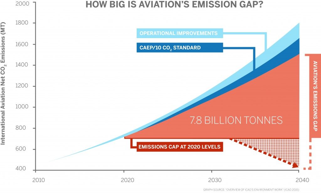 Aviation Environment Federation » Flightpath 1 5 campaign launches