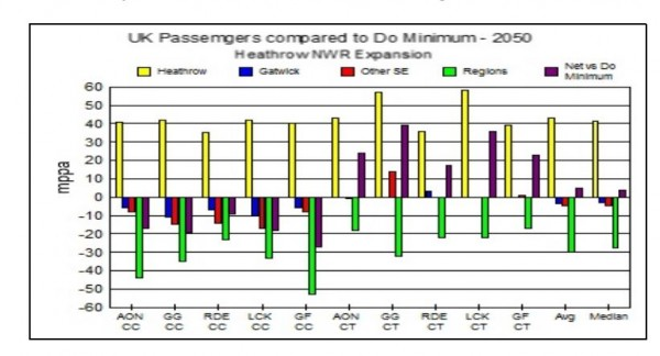 Image of passenger forecast changes Heathrow APPG report