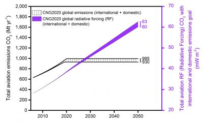 Aviation Emissions against Climate Warming Effect