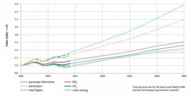 Comparison of trends (since 2005 and out to 2035) in noise, CO2, NOx, passenger numbers, and flights. Source: European Aviation Environmental Report